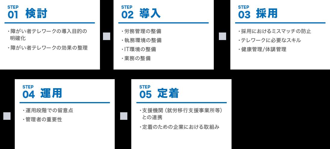 5段階の取り組み