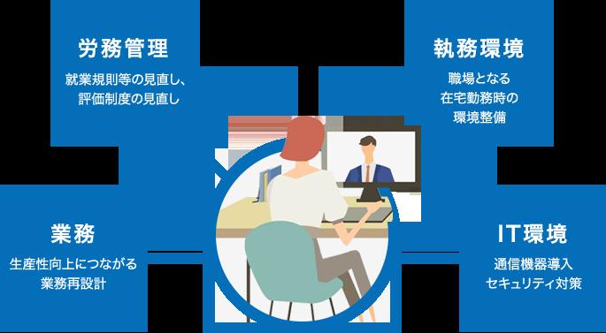 業務/労務管理/執務環境/IT環境